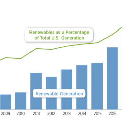 Renewables Continue Growth Spree, Reach Nearly 20% of US Energy, NREL Report