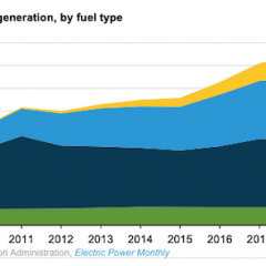 Renewable Generation Doubled in US in a Decade Led by Wind, Solar, EIA Finds