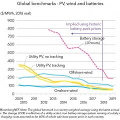 Batteries Joining Wind and Solar, Threatening Coal and Gas for low Energy Costs