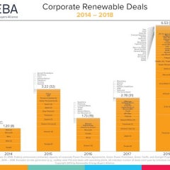 Since Launching 100s of Companies Joined Facebook, GM, in Renewable Buying Group