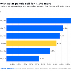 Solar-Powered Homes Sell for 4.1% More Across the US, Zillow Finds