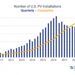 US Surpasses 2M Solar Installations—3 Years After Reaching 1M in 2016
