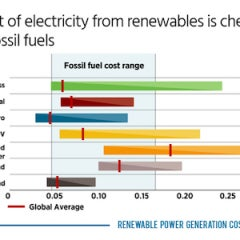 Wind, Solar Will be Cheaper Than Fossil Fuels in 2020, IRENA Finds