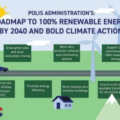 Colorado Gov. Polis Introduces Roadmap to 100% Renewable Energy by 2040