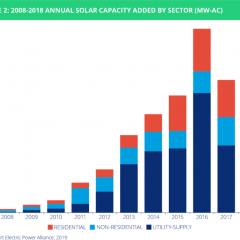 Solar Power is Growing Strong in Newer Markets, Like Florida and Texas