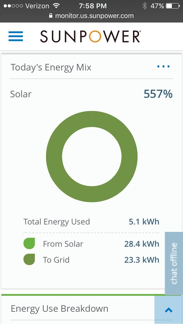 Are SunPower solar panels the best solar panels to buy