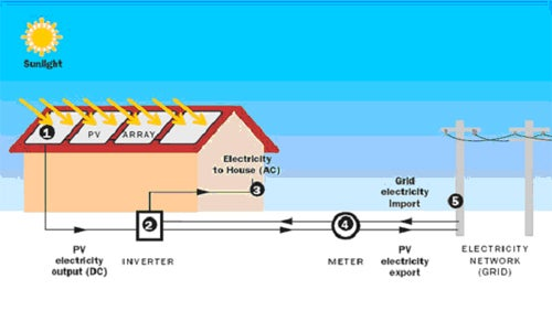 Solar Energy Facts - What is Solar Energy?
